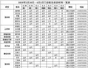 唐河县人民医院2020年3月30日—4月5日门诊医生坐诊时间一览表