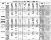 唐河县人民医院2020年6月22日—6月28日门诊医生坐诊时间一览表